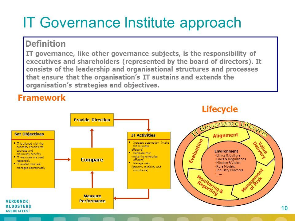 IT Governance Lifecycle