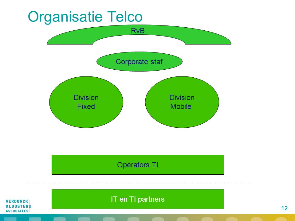 Organisatie Telco RvB Corporate staf Division Fixed Division Mobile