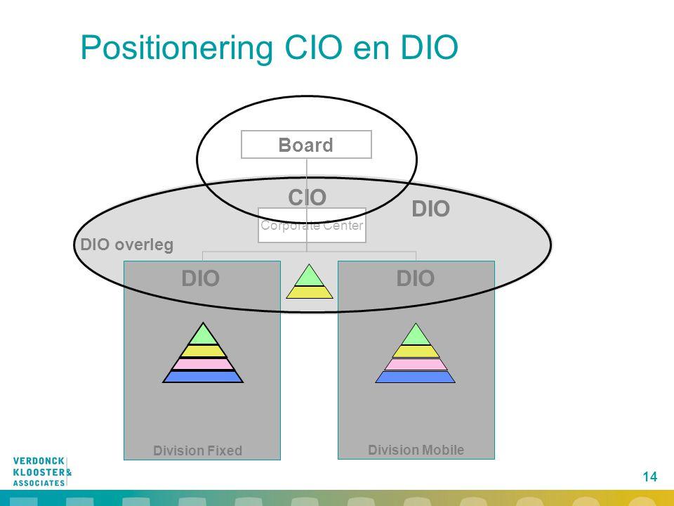 Positionering CIO en DIO