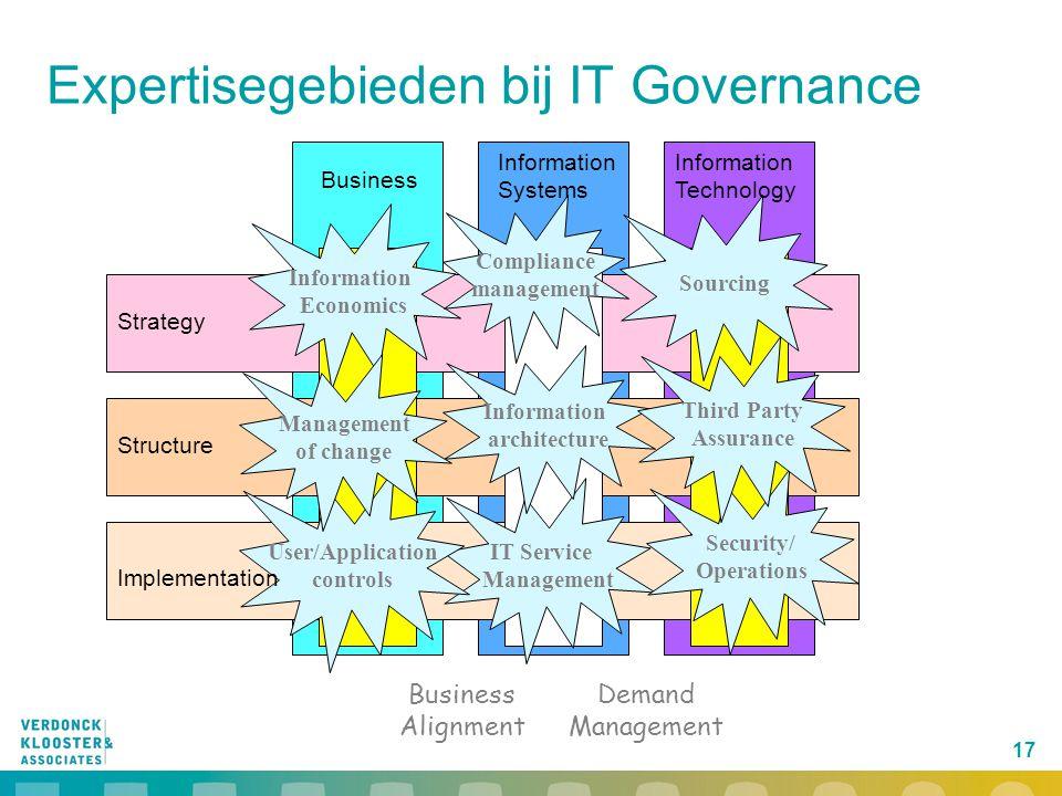 Expertisegebieden bij IT Governance