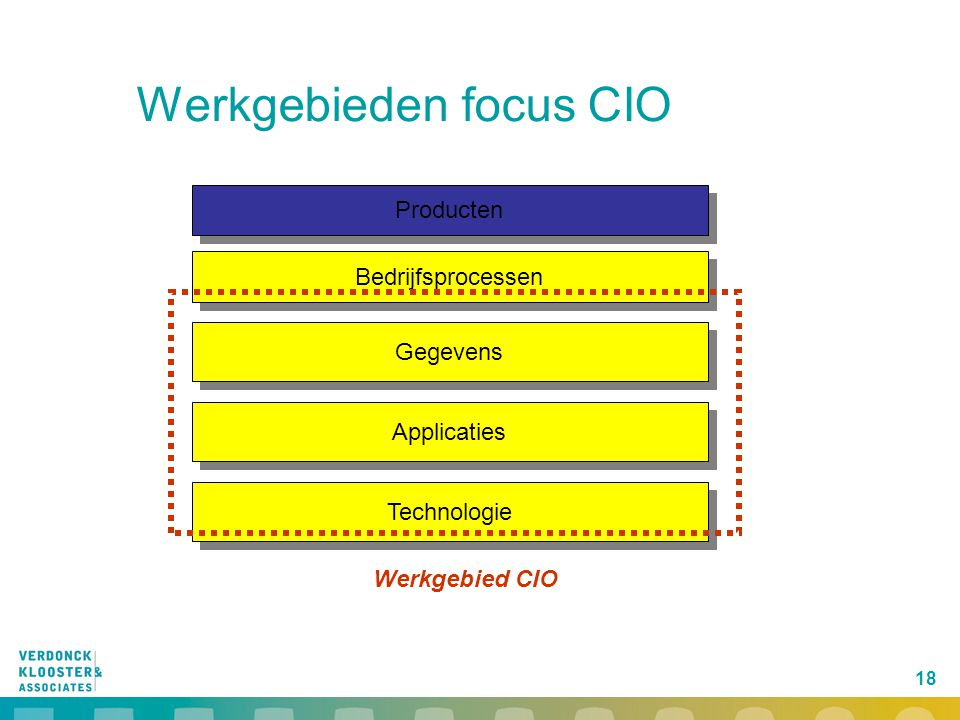 Werkgebieden focus CIO