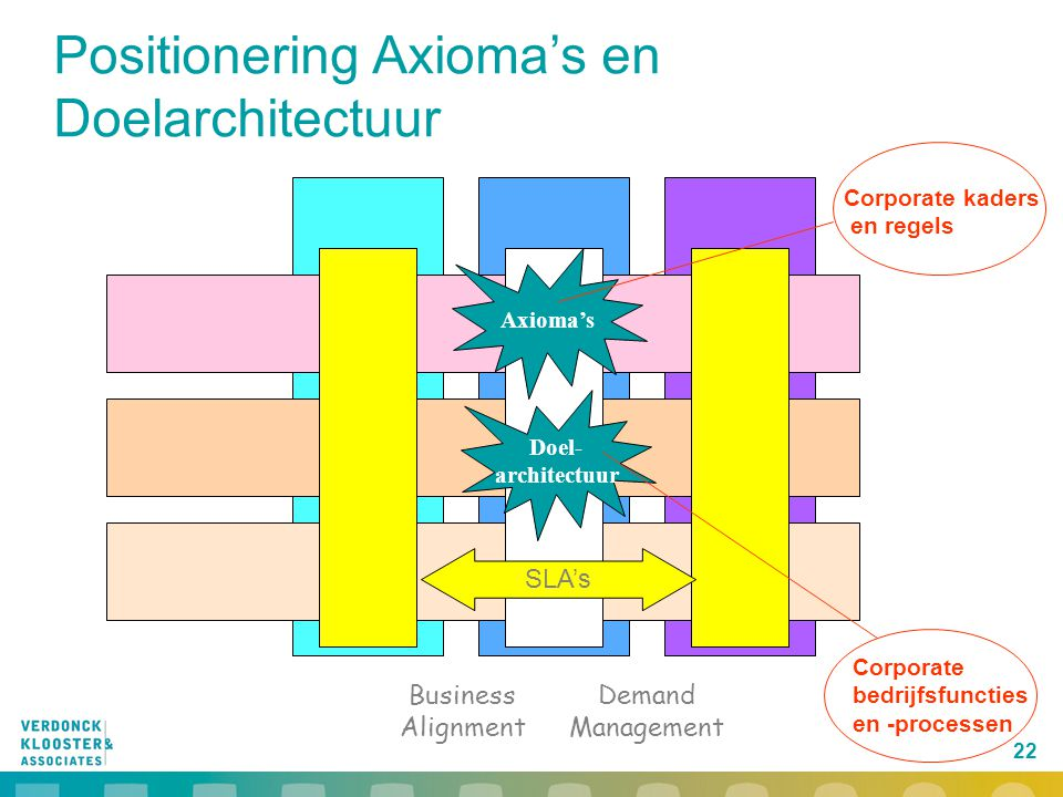 Positionering Axioma's en Doelarchitectuur