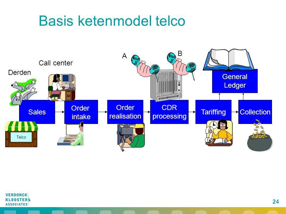 Basis ketenmodel telco