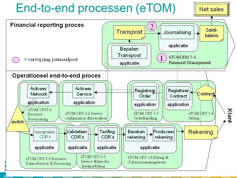End-to-end processen (eTOM)
