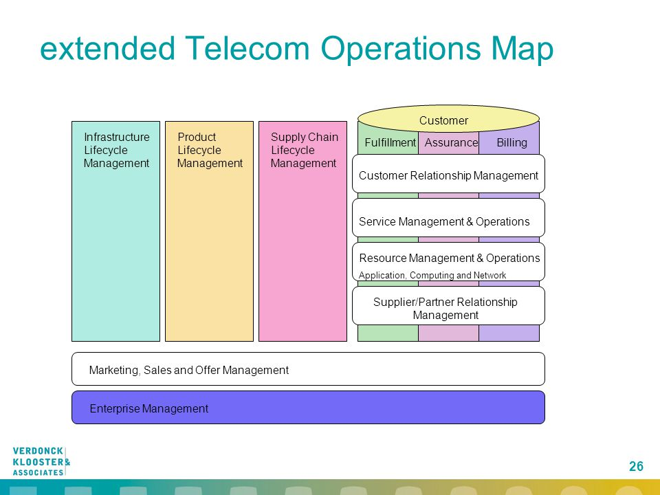 extended Telecom Operations Map