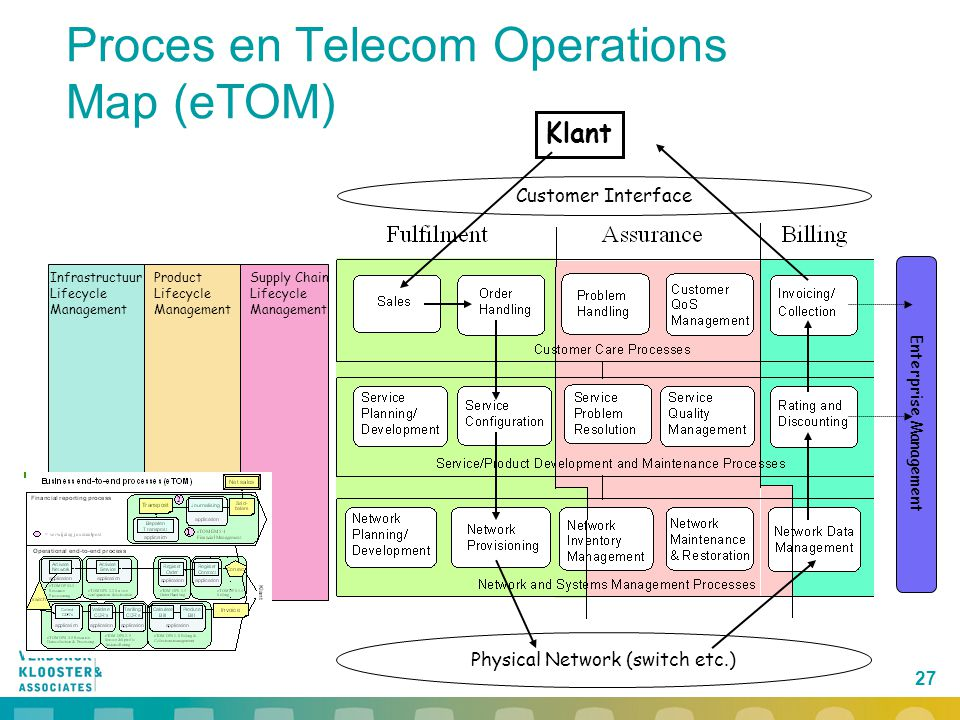 Proces en Telecom Operations Map (eTOM)