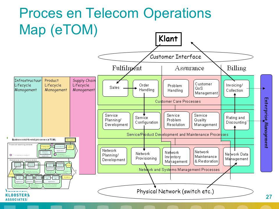Proces en Telecom Operations Map (eTOM)