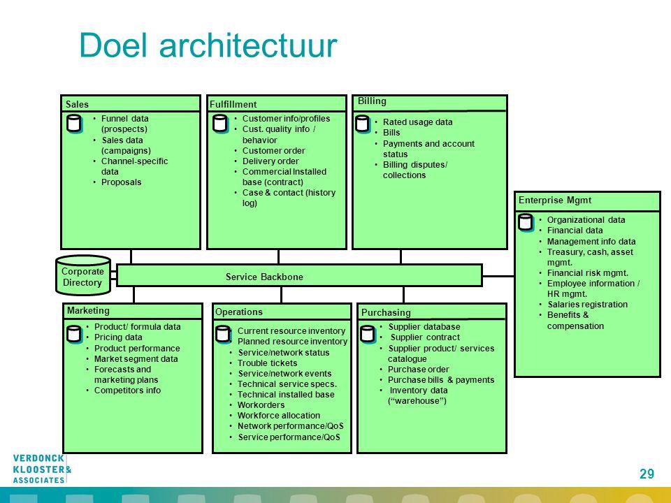 Doel architectuur 29 Sales Fulfillment Billing Enterprise Mgmt