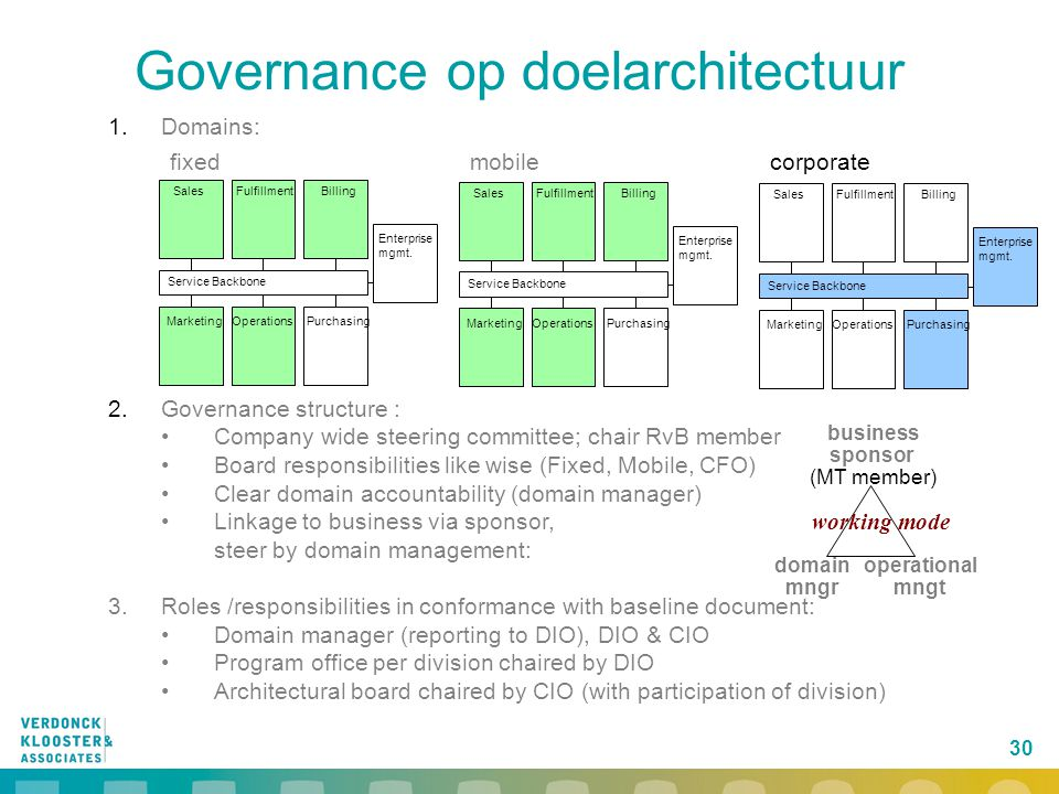 Governance op doelarchitectuur