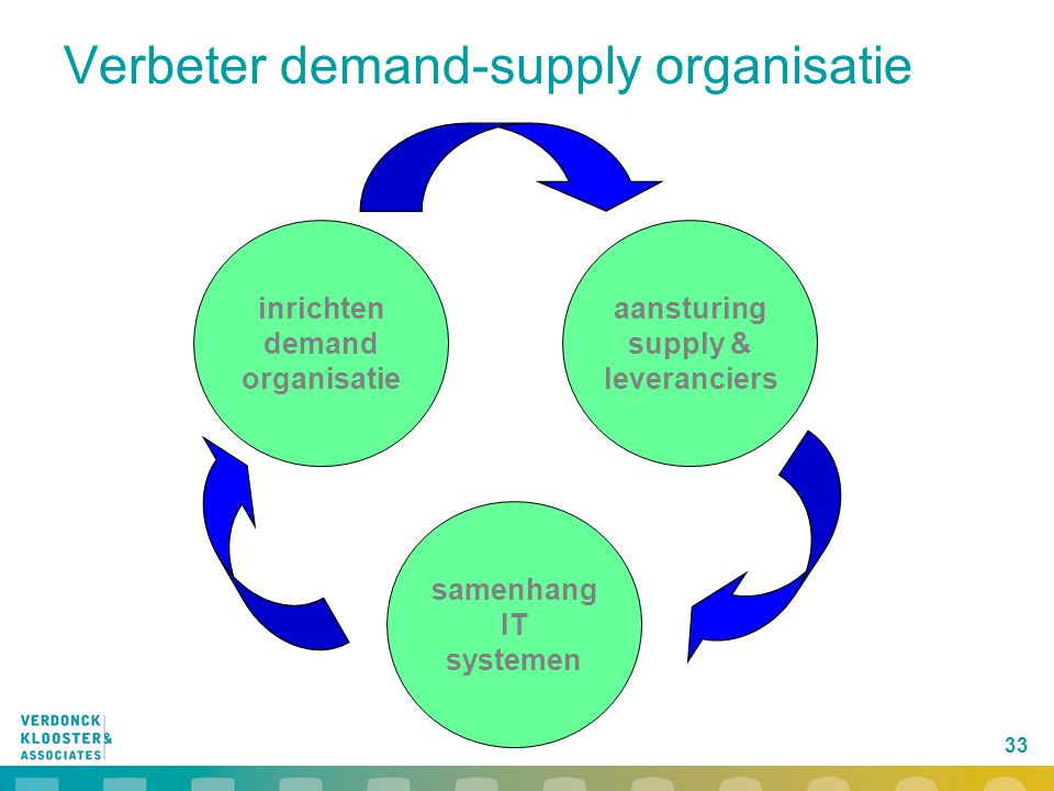 Verbeter demand-supply organisatie