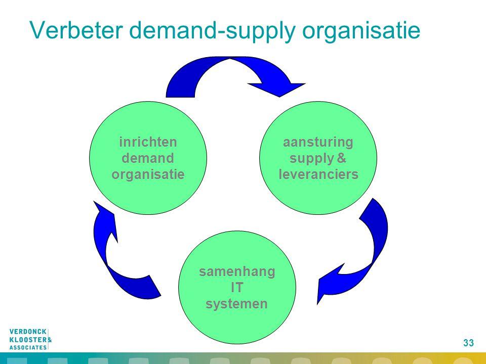 Verbeter demand-supply organisatie