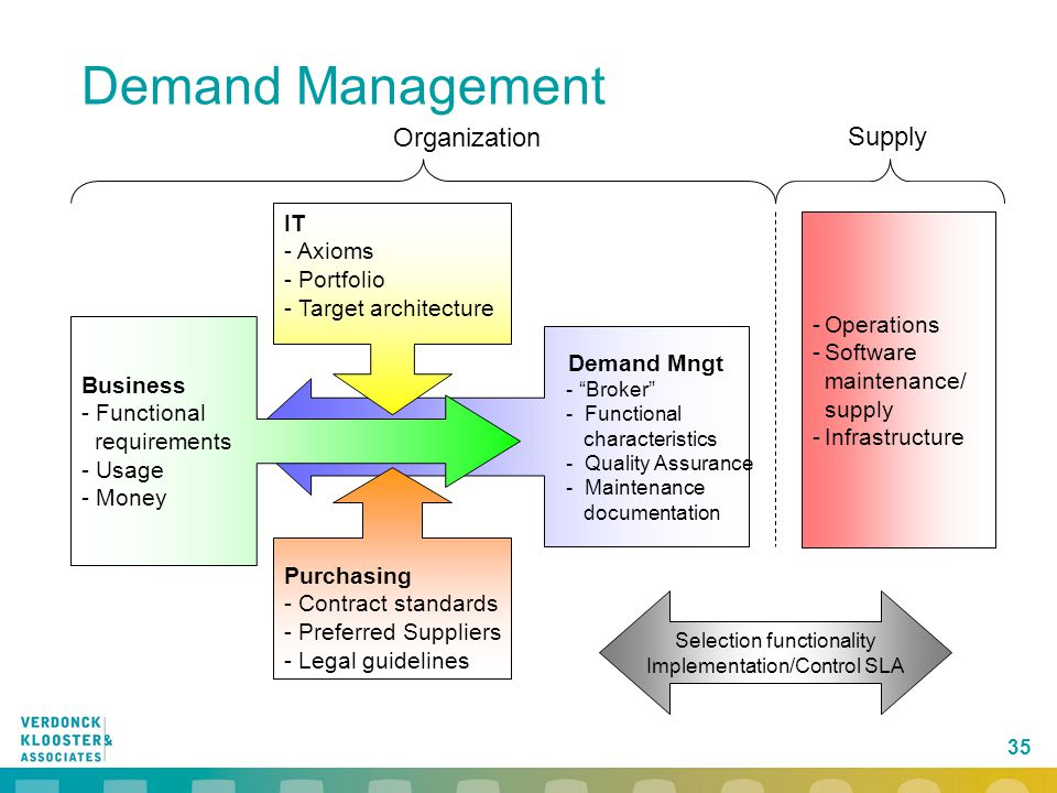Demand Management Organization Supply IT Axioms