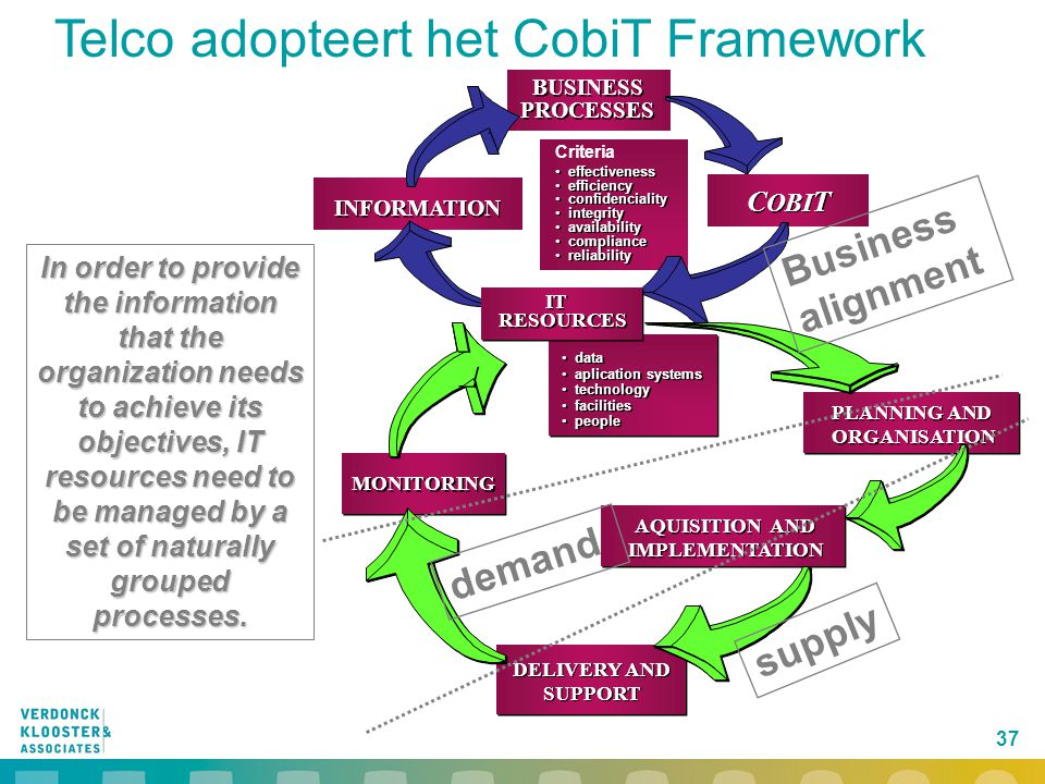 Telco adopteert het CobiT Framework