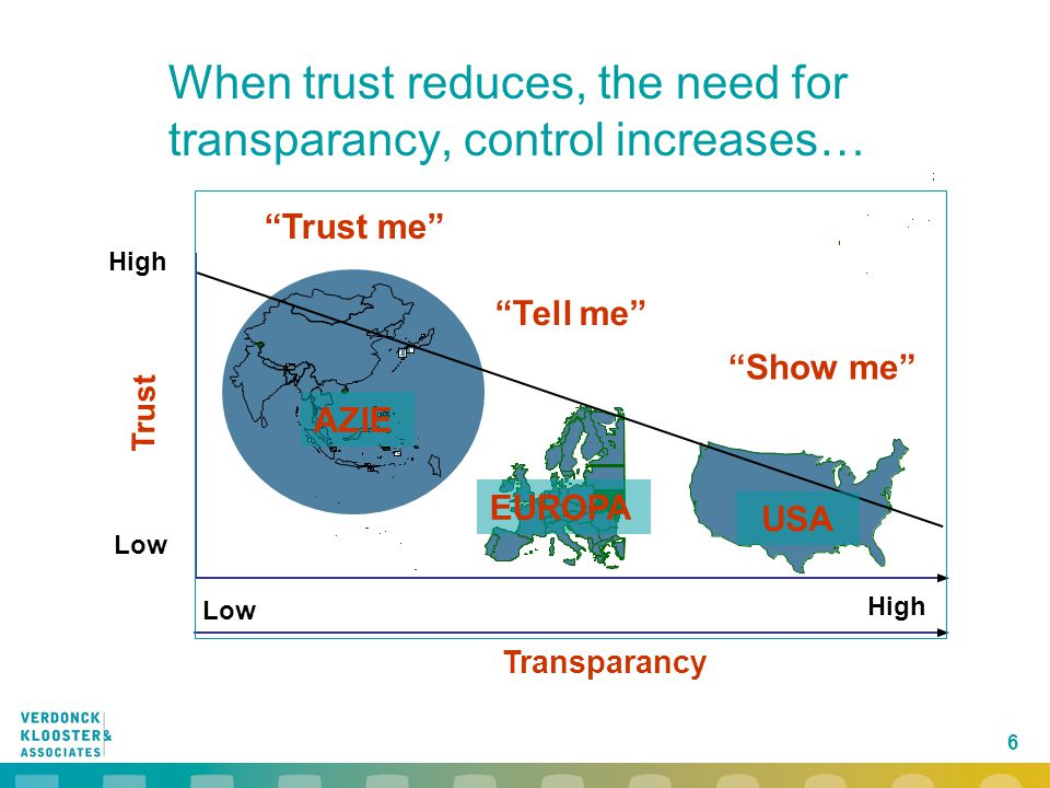 When trust reduces, the need for transparancy, control increases…