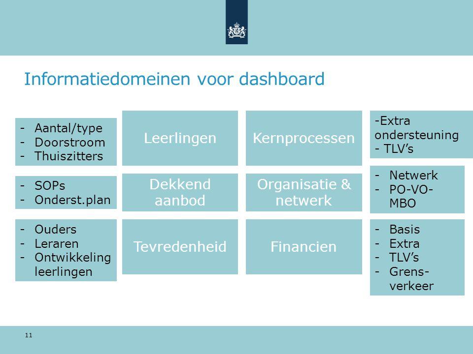 Informatiedomeinen voor dashboard
