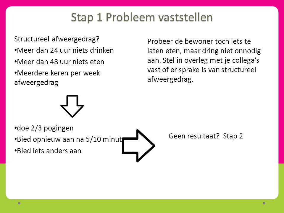 Stap 1 Probleem vaststellen