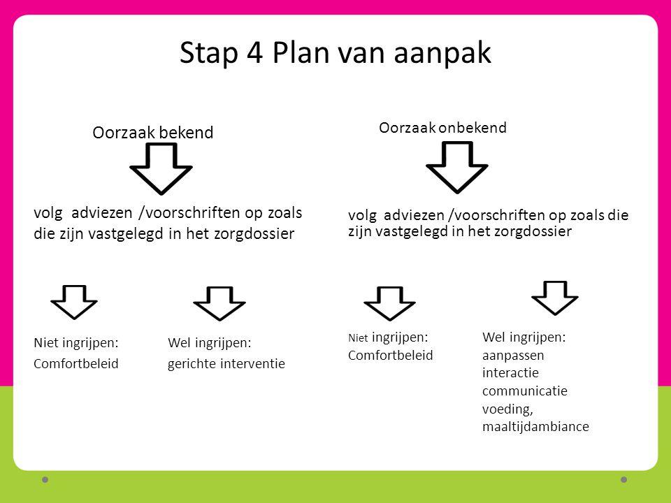 Stap 4 Plan van aanpak Oorzaak bekend