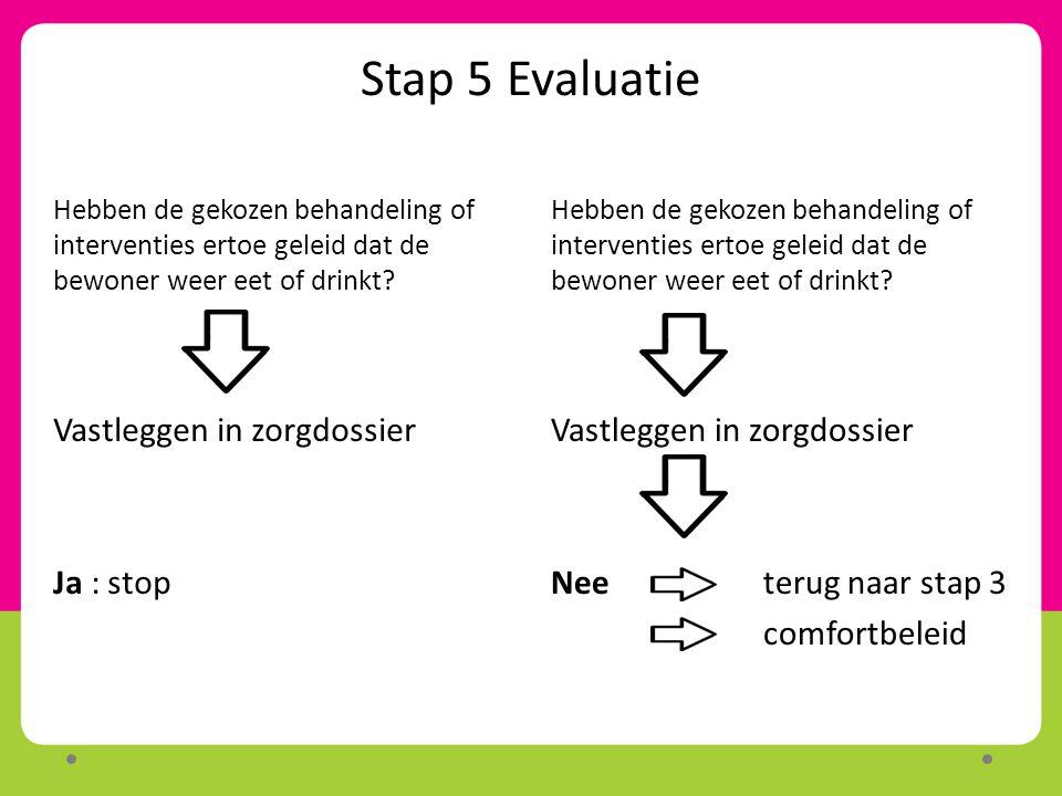 Stap 5 Evaluatie Vastleggen in zorgdossier Ja : stop