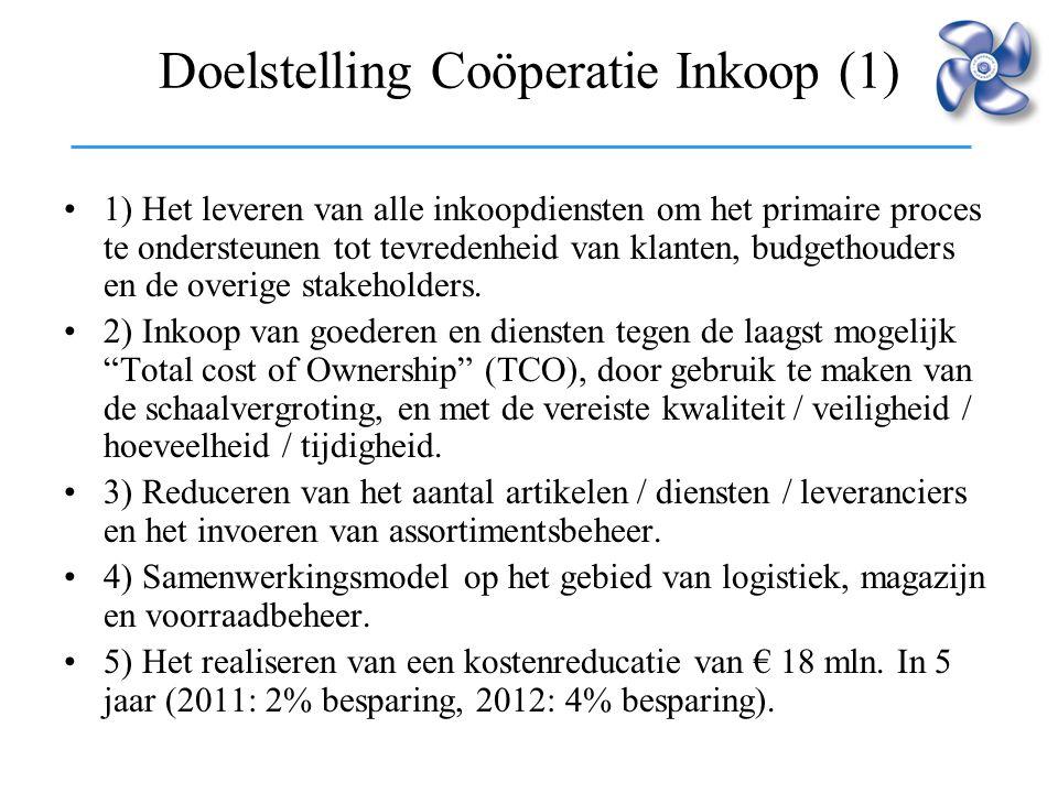 Doelstelling Coöperatie Inkoop (1)