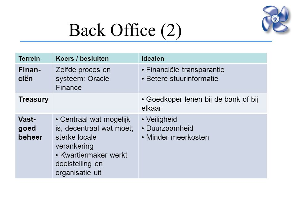 Back Office (2) intensivering samenwerking Finan- ciën