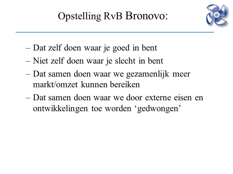 Opstelling RvB Bronovo: