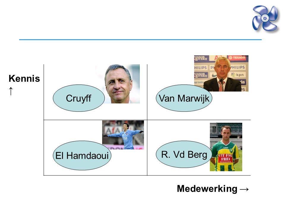 Kennis ↑ Cruyff Van Marwijk El Hamdaoui R. Vd Berg Medewerking →