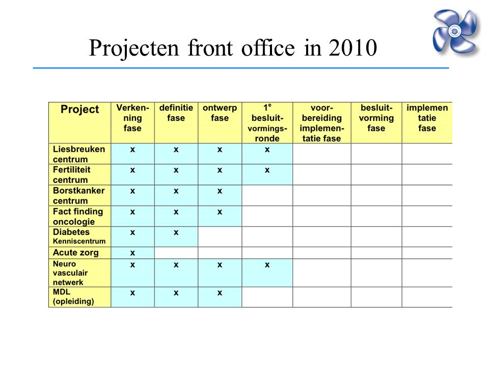 Projecten front office in 2010