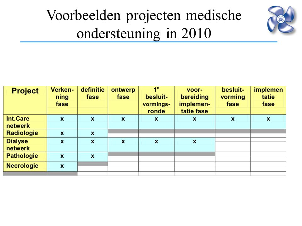 Voorbeelden projecten medische ondersteuning in 2010