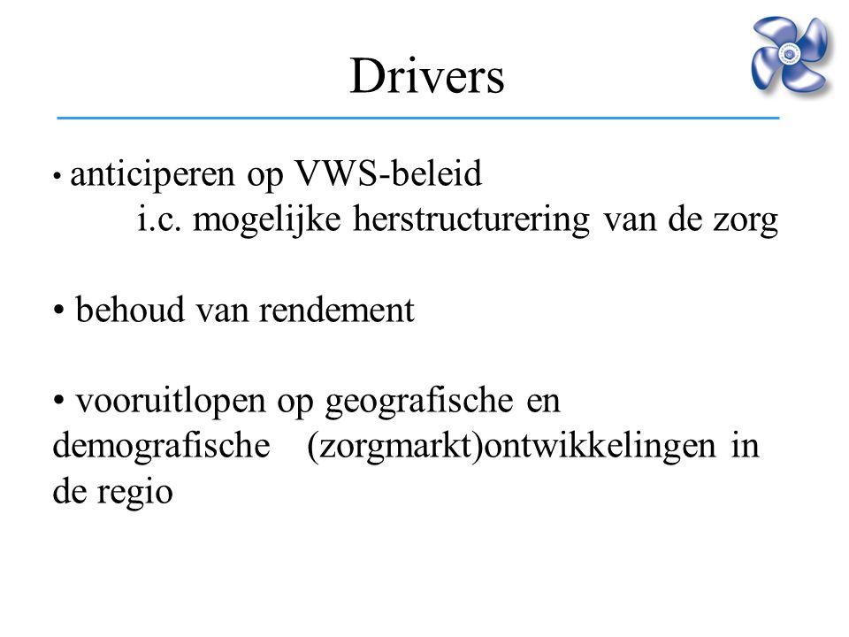 Drivers behoud van rendement