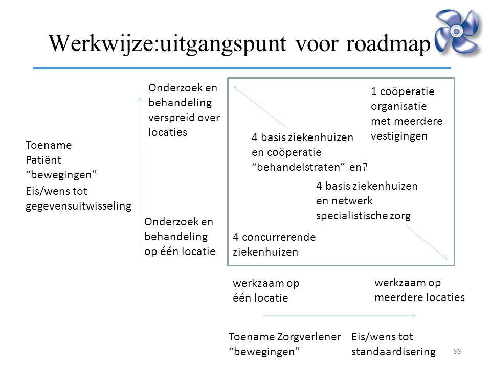Werkwijze:uitgangspunt voor roadmap