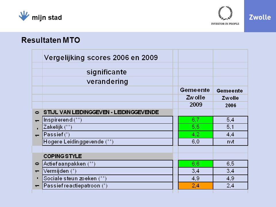 mijn stad Resultaten MTO 16