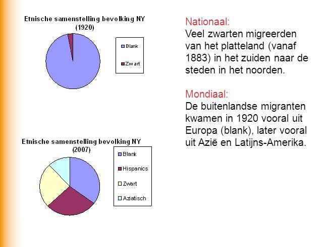 Nationaal: Veel zwarten migreerden van het platteland (vanaf 1883) in het zuiden naar de steden in het noorden.