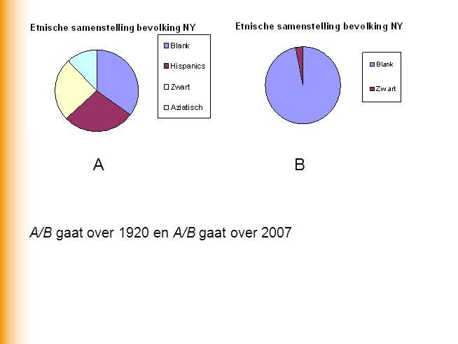 A B A/B gaat over 1920 en A/B gaat over 2007