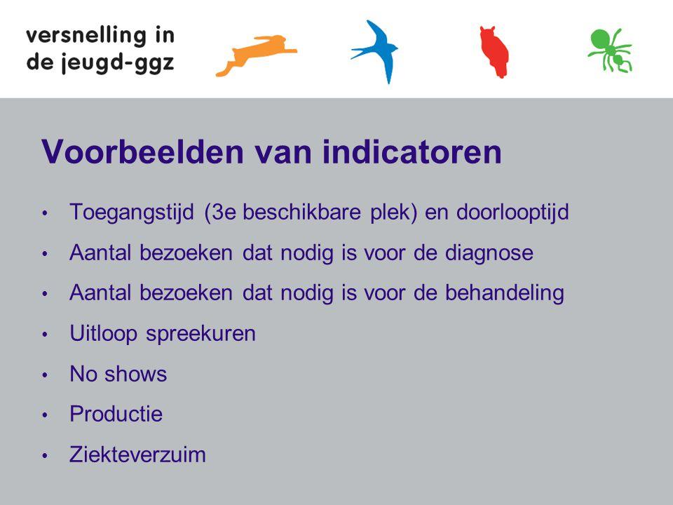 Voorbeelden van indicatoren