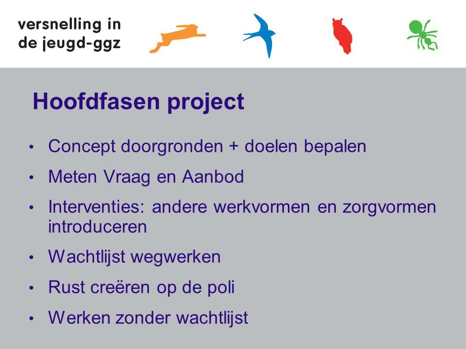 Hoofdfasen project Concept doorgronden + doelen bepalen
