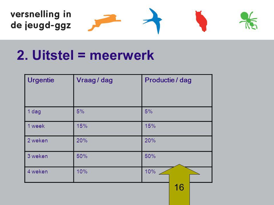 2. Uitstel = meerwerk 16 Urgentie Vraag / dag Productie / dag 1 dag 5%