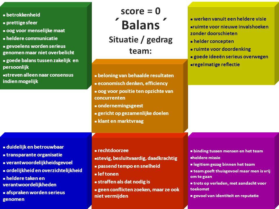 Situatie / gedrag team: