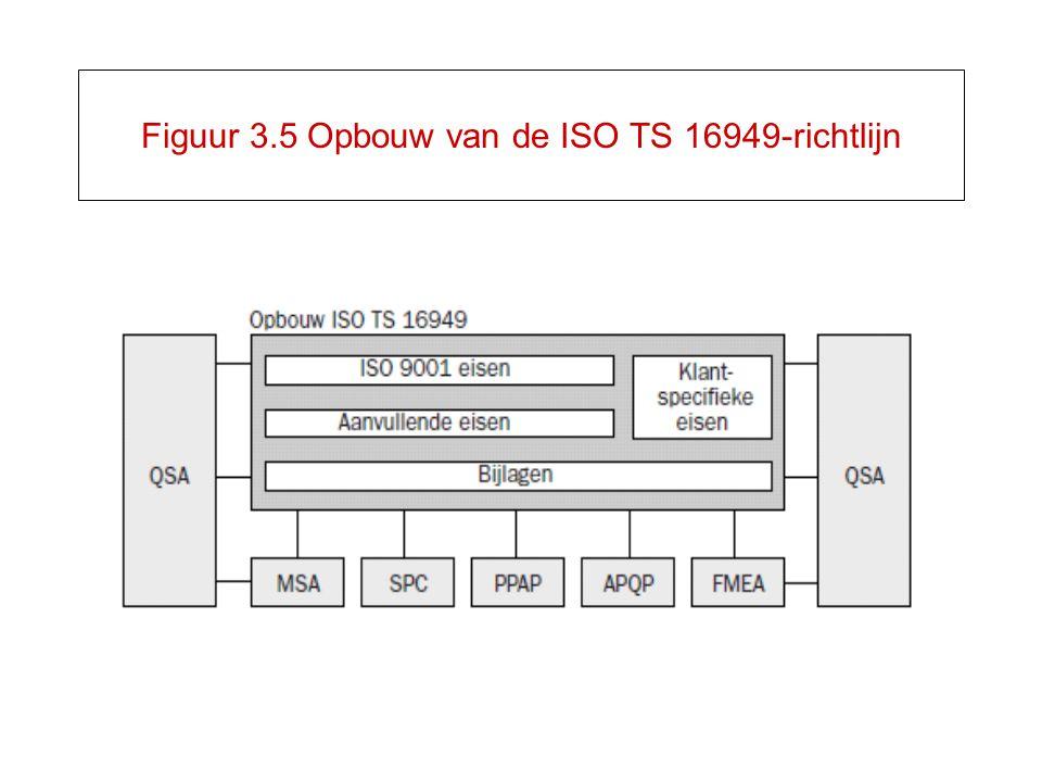 Figuur 3.5 Opbouw van de ISO TS 16949-richtlijn