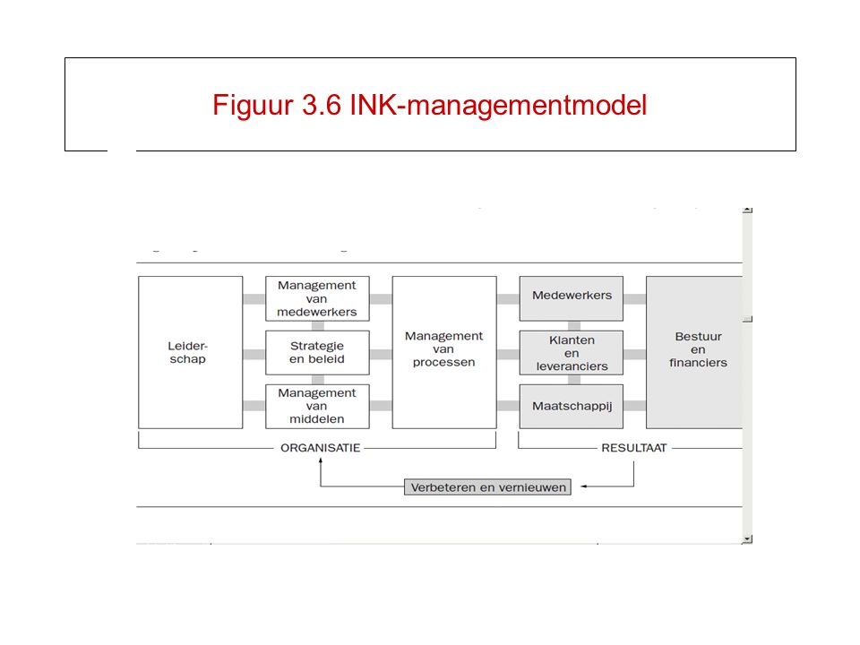 Figuur 3.6 INK-managementmodel
