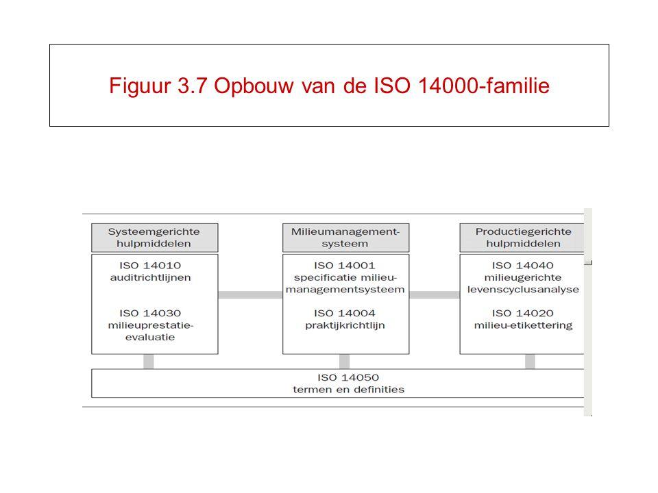 Figuur 3.7 Opbouw van de ISO 14000-familie