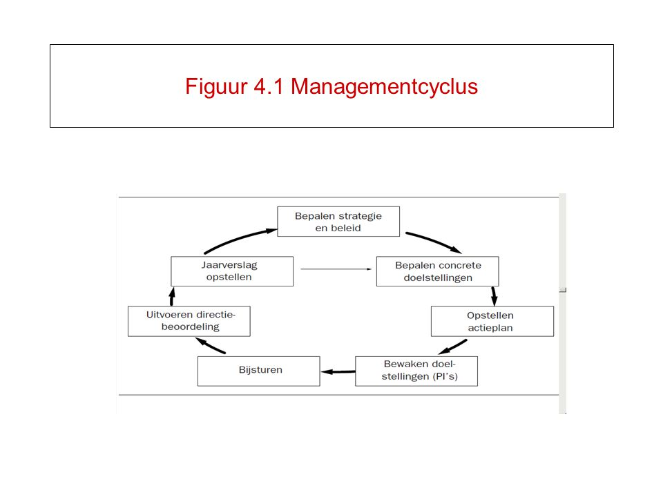 Figuur 4.1 Managementcyclus