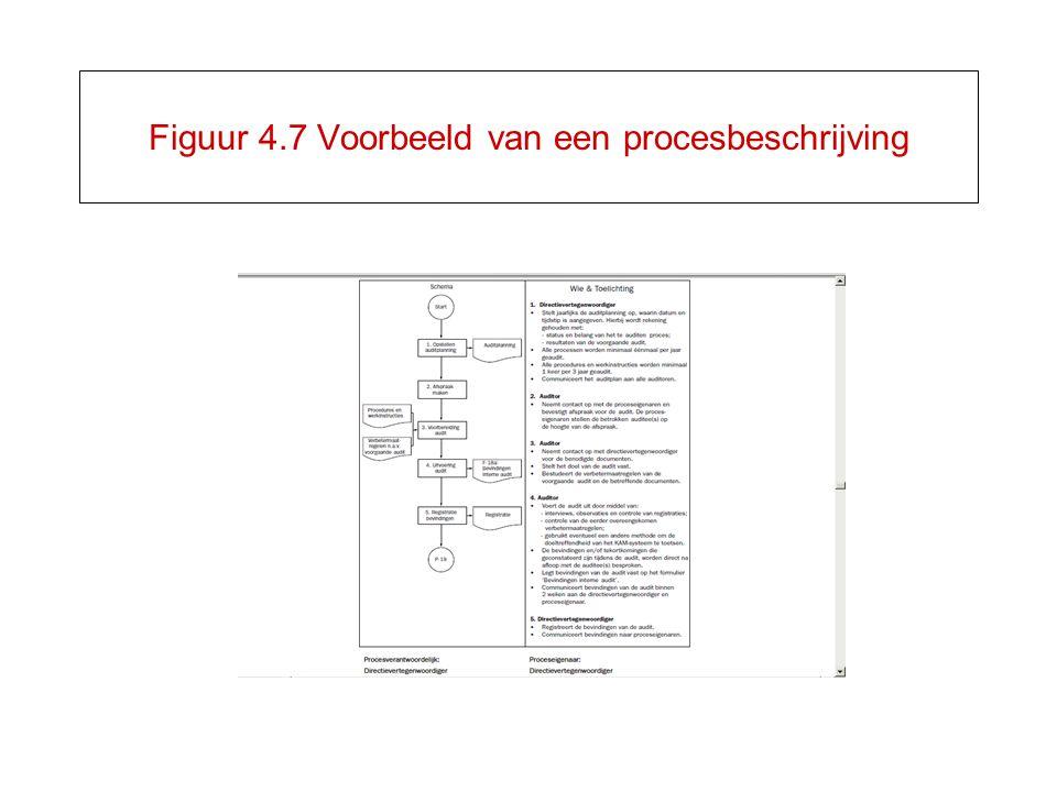 Figuur 4.7 Voorbeeld van een procesbeschrijving