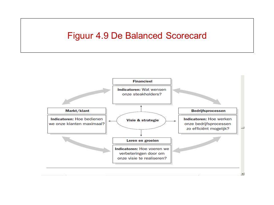 Figuur 4.9 De Balanced Scorecard