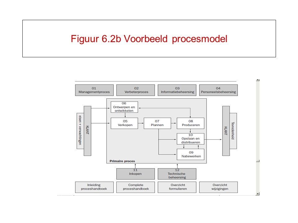 Figuur 6.2b Voorbeeld procesmodel