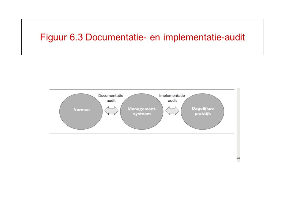 Figuur 6.3 Documentatie- en implementatie-audit