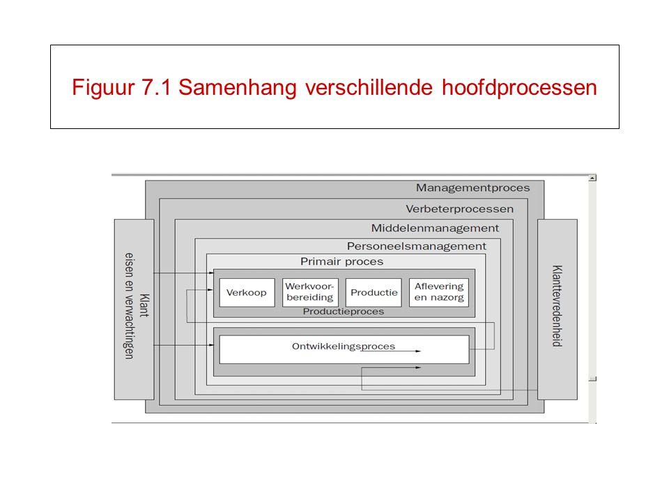 Figuur 7.1 Samenhang verschillende hoofdprocessen