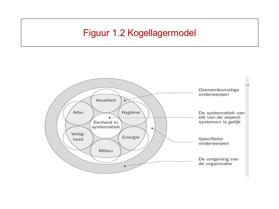 Figuur 1.2 Kogellagermodel