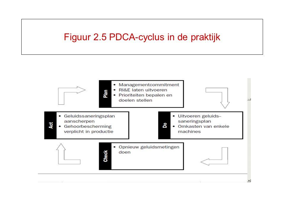 Figuur 2.5 PDCA-cyclus in de praktijk