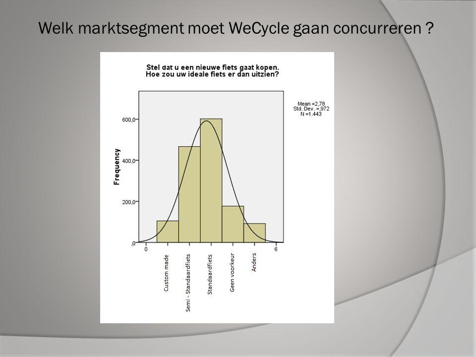 Welk marktsegment moet WeCycle gaan concurreren