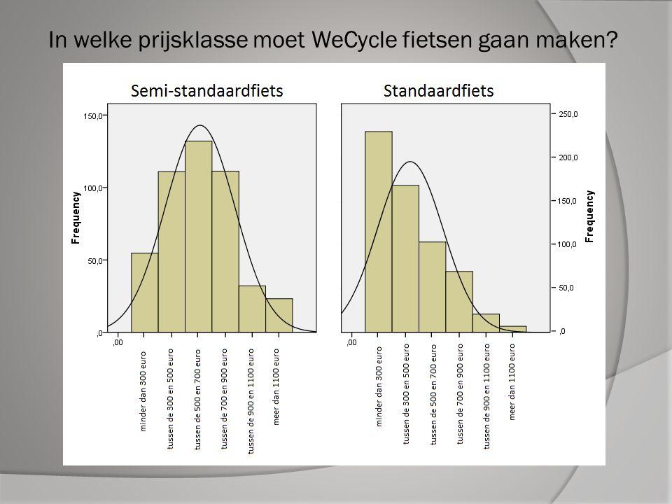 In welke prijsklasse moet WeCycle fietsen gaan maken